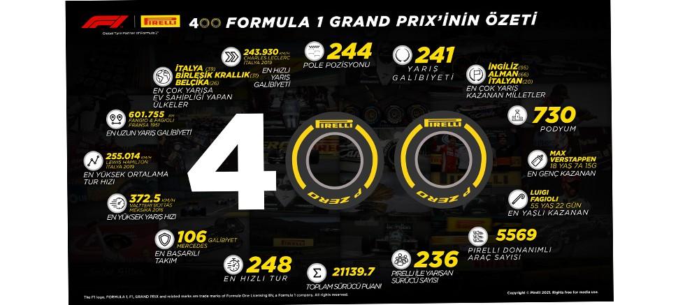 Pirelli Bahreyn'de 400. Grand Prix'ini kutluyor
